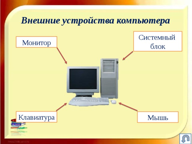 Внешние устройства компьютера Системный блок Монитор Клавиатура Мышь