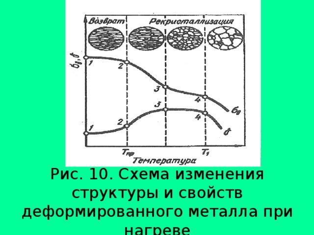 Рис. 10. Схема изменения структуры и свойств деформированного металла при нагреве
