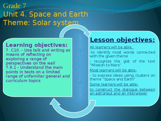 "Grade 7 Unit 4. Space and Earth  Theme: Solar system               Idrissova Sholpan  Astana school-lyceum № 27    Lesson objectives: All learners will be able: -to identify most words connected with the given theme - recognize the gist of the text ""Mission to Mars"" Most learners will be able: - to express ideas using clusters on theme ""Space and Earth"" Some learners will be able: to construct the dialogue between an astronaut and an interviewer Learning objectives:  7. C10. - Use talk and writing as means of reflecting on exploring a range of perspectives on the wall  7.R.1 - Understand the main points in texts on a limited range of unfamiliar general and curriculum topics"