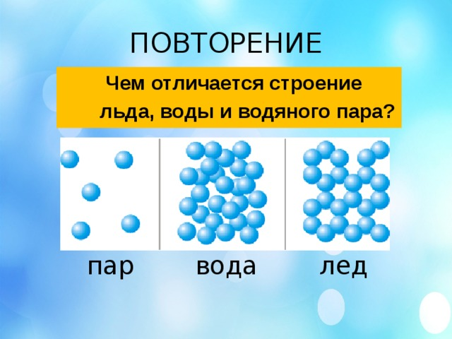 ПОВТОРЕНИЕ  Чем отличается строение  льда, воды и водяного пара? пар вода лед