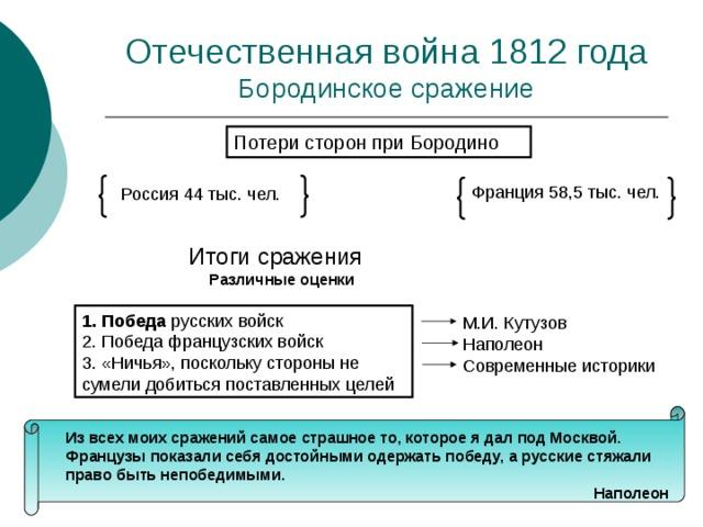 Бородинское сражение Потери сторон при Бородино Итоги сражения Различные оценки 1. Победа Из всех моих сражений самое страшное то, которое я дал под Москвой. Французы показали себя достойными одержать победу, а русские стяжали право быть непобедимыми. Наполеон