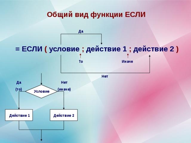 Общий вид функции ЕСЛИ Да = ЕСЛИ ( условие ; действие 1 ; действие 2 ) То Иначе Нет Нет (иначе) Да (то) Условие Действие 1 Действие 2
