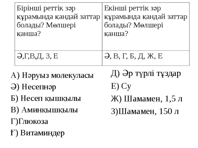 Бірінші реттік зәр құрамында қандай заттар болады? Мөлшері қанша? Екінші реттік зәр құрамында қандай заттар болады? Мөлшері қанша? Ә,Г,В,Д, З, Е Ә, В, Г, Б, Д, Ж, Е Д) Әр түрлі тұздар Е) Су Ж) Шамамен, 1,5 л З)Шамамен, 150 л А) Нәруыз молекуласы Ә) Несепнәр Б) Несеп қышқылы В) Аминқышқылы Г)Глюкоза Ғ) Витаминдер