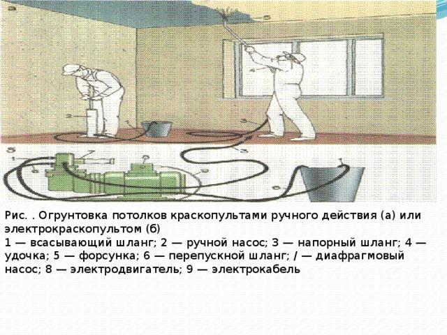 Рис. . Огрунтовка потолков краскопультами ручного действия (а) или электрокраскопультом (б)  1 — всасывающий шланг; 2 — ручной насос; 3 — напорный шланг; 4 — удочка; 5 — форсунка; 6 — перепускной шланг; / — диафрагмовый насос; 8 — электродвигатель; 9 — электрокабель