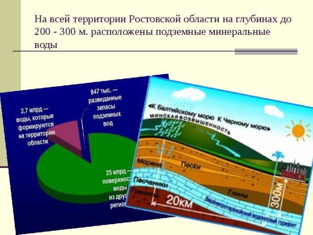 На всей территории Ростовской области на глубинах до 200 - 300 м. расположены подземные минеральные воды