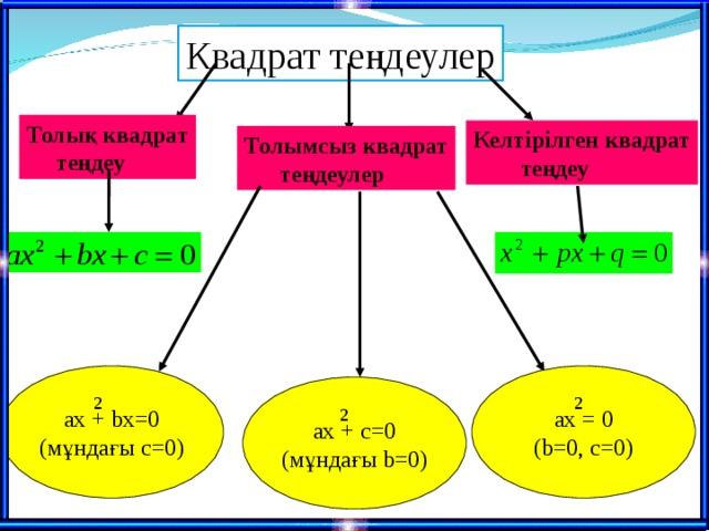 Квадрат теңдеулер Толық квадрат  теңдеу Келтірілген квадрат  теңдеу Толымсыз квадрат  теңдеулер ax + bx=0 ( мұндағы с =0 ) ax = 0 (b=0, c=0) ax + c=0 ( мұндағы b=0) 2 2 2