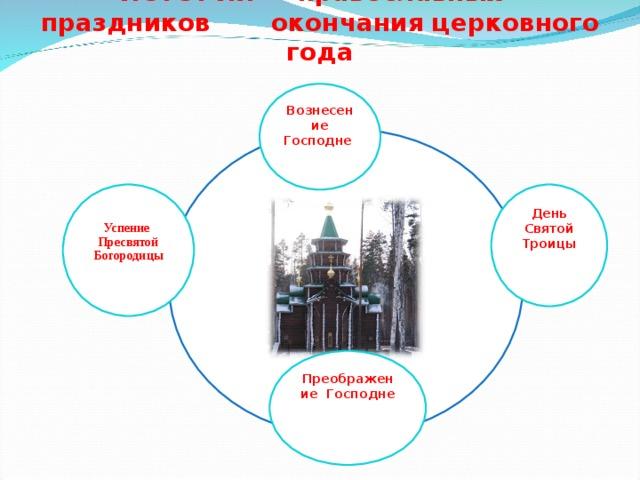 ИСТОРИЯ православных праздников окончания церковного года   Вознесение Господне      День Святой Троицы Успение Пресвятой Богородицы  Преображение Господне