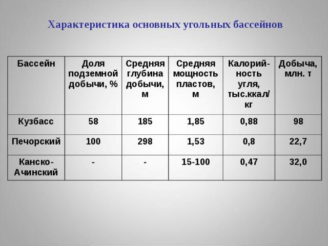 Характеристика основных угольных бассейнов Бассейн Доля подземной добычи, % Кузбасс 58 Средняя глубина добычи, м Печорский 100 Канско-Ачинский 185 Средняя мощность пластов, м - 1,85 Калорий-ность угля, тыс.ккал/кг 298 0,88 Добыча, млн. т 1,53 - 15-100 98 0,8 22,7 0,47 32,0