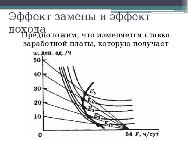 Эффект замены и эффект дохода Предположим, что изменяется ставка заработной платы, которую получает индивид.