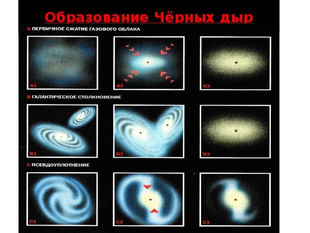 Образование Чёрных дыр