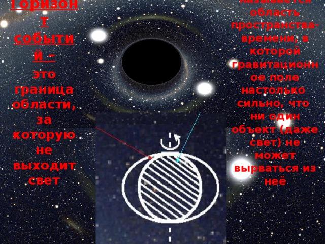 Черной дырой - Горизонт событий – называется область пространства-времени, в которой гравитационное поле настолько сильно, что ни один объект (даже свет) не может вырваться из неё это граница области, за которую не выходит свет