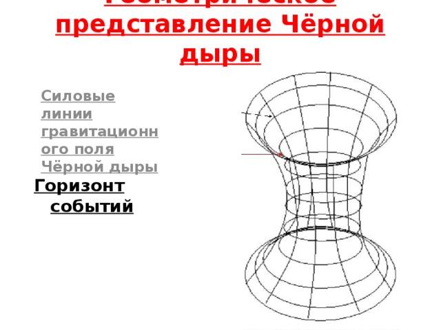 Геометрическое представление Чёрной дыры Силовые линии гравитационного поля Чёрной дыры Горизонт событий