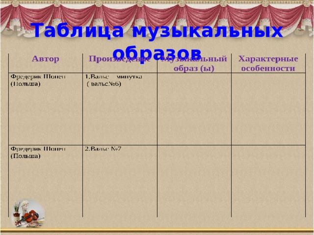 Таблица музыкальных образов