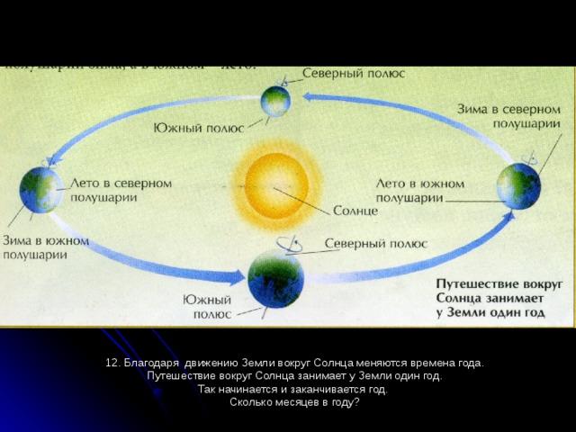 12. Благодаря движению Земли вокруг Солнца меняются времена года.  Путешествие вокруг Солнца занимает у Земли один год. Так начинается и заканчивается год. Сколько месяцев в году?