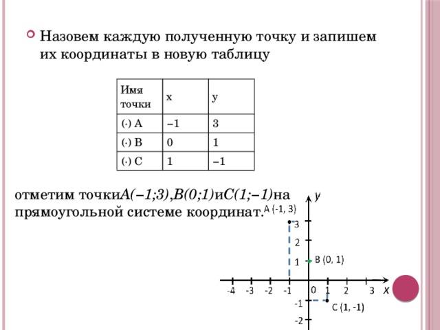 Назовем каждую полученную точку и запишем их координаты в новую таблицу