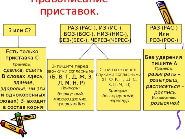 Правописание приставок. З или С? РАЗ-(РАС-), ИЗ-(ИС-),  ВОЗ-(ВОС-), НИЗ-(НИС-), БЕЗ-(БЕС-), ЧЕРЕЗ-(ЧЕРЕС-) РАЗ-(РАС-) Или РОЗ-(РОС-) Есть только приставка С- Примеры:  сделка, сшить В словах здесь,  здание,  здоровье, ни зги (и однокоренных словах) З- входит в состав корня Без ударения пишите А Примеры:  разыграть – розыгрыш,  расписаться –  роспись Исключение:  розыскной З- пишите перед звонкими согласными  (Б, В, Г, Д, Ж, З,  Л, М, Н, Р) Примеры:  безвкусный, мировоззрение,  чрезвычайно С- пишите перед глухими согласными  (П, Ф, К, Т, Ш, С,  Х, Ц, Ч, Щ) Примеры:  бессердечный,  чересчур