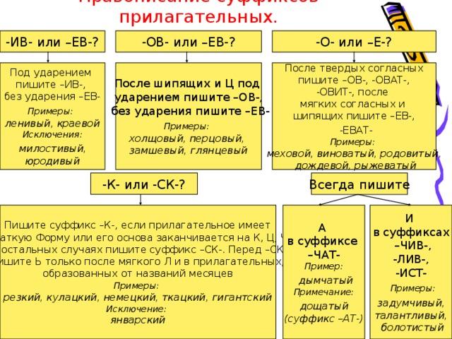 Правописание суффиксов прилагательных. -О- или –Е-? -ИВ- или –ЕВ-? -ОВ- или –ЕВ-? После твердых согласных  пишите –ОВ-, -ОВАТ-, -ОВИТ-, после мягких согласных и шипящих пишите –ЕВ-,  -ЕВАТ- Примеры: меховой, виноватый, родовитый,  дождевой, рыжеватый После шипящих и Ц под ударением пишите –ОВ-,  без ударения пишите –ЕВ- Примеры:  холщовый, перцовый, замшевый, глянцевый Под ударением пишите –ИВ-, без ударения –ЕВ- Примеры:  ленивый, краевой Исключения:  милостивый, юродивый -К- или -СК-? Всегда пишите Пишите суффикс –К-, если прилагательное имеет  краткую Форму или его основа заканчивается на К, Ц, Ч.  В остальных случаях пишите суффикс –СК-. Перед –СК-  пишите Ь только после мягкого Л и в прилагательных, образованных от названий месяцев Примеры:  резкий, кулацкий, немецкий, ткацкий, гигантский Исключение: январский А в суффиксе – ЧАТ- Пример:  дымчатый Примечание:  дощатый (суффикс –АТ-) И в суффиксах – ЧИВ-,  -ЛИВ-, -ИСТ-  Примеры:  задумчивый, талантливый,  болотистый