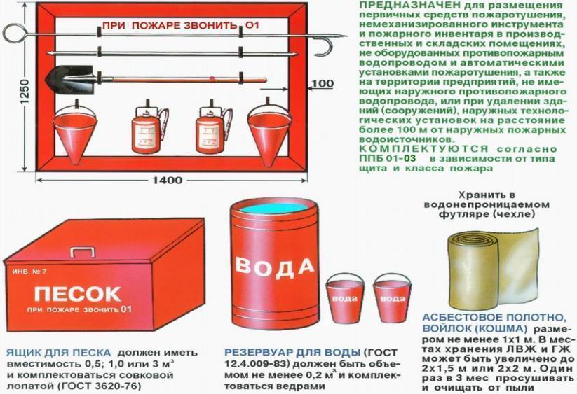 Первичные средства пожаротушения реферат 5152