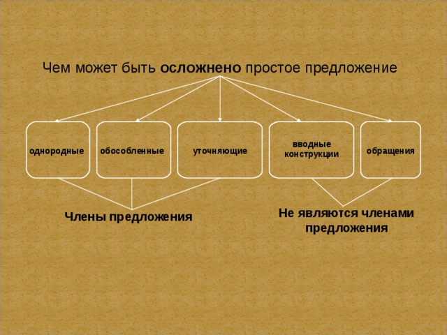 Чем может быть осложнено простое предложение вводные конструкции однородные обособленные уточняющие обращения Не являются членами предложения Члены предложения