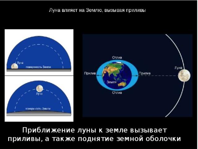 Приближение луны к земле вызывает приливы, а также поднятие земной оболочки