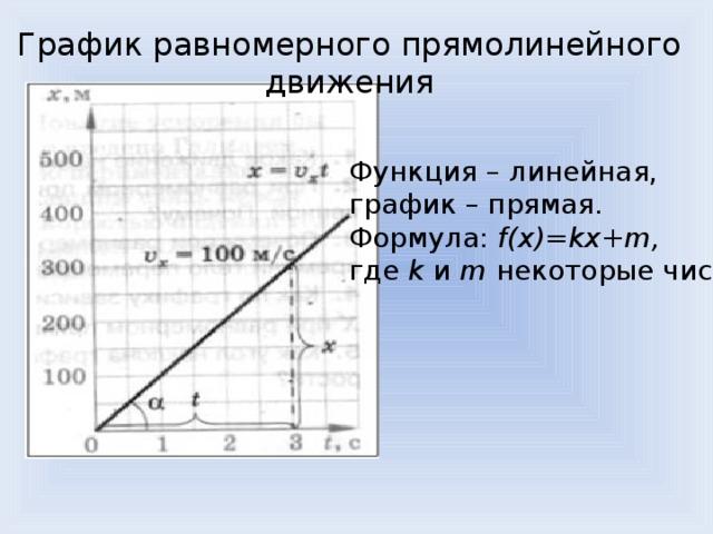 График равномерного прямолинейного движения Функция – линейная, график – прямая. Формула: f(x)=kx+m, где k и m некоторые числа