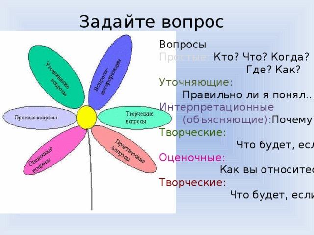 Задайте вопрос Вопросы Простые: Кто? Что? Когда?  Где? Как? Уточняющие:  Правильно ли я понял...? Интерпретационные  (объясняющие): Почему? Творческие:  Что будет, если…? Оценочные:  Как вы относитесь? Творческие:  Что будет, если…?