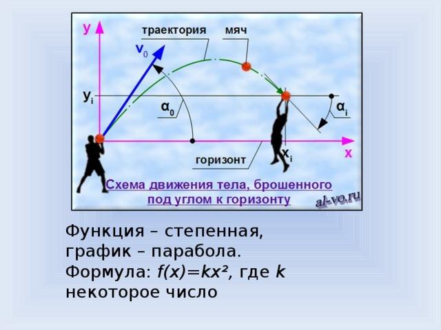 Функция – степенная, график – парабола. Формула: f(x)=kx², где k некоторое число