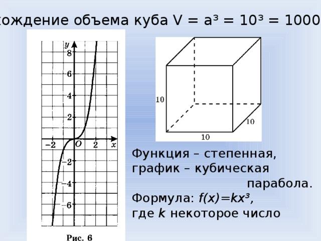 Нахождение объема куба V = a³ = 10³ = 1000 ед³ Функция – степенная, график – кубическая  парабола. Формула: f(x)=kx³, где k некоторое число