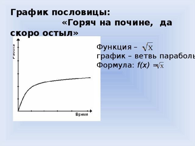 График пословицы:  «Горяч на почине, да скоро остыл» Функция – график – ветвь параболы. Формула: f(x) =