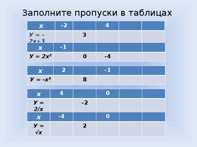 Заполните пропуски в таблицах x -2 У = - 2х+3 4 3 х -1 У = 2х² 0 -4 х У = -х³ 2 -1 8 х У = 2/х 4 0 -2 х У = √х -4 0 2