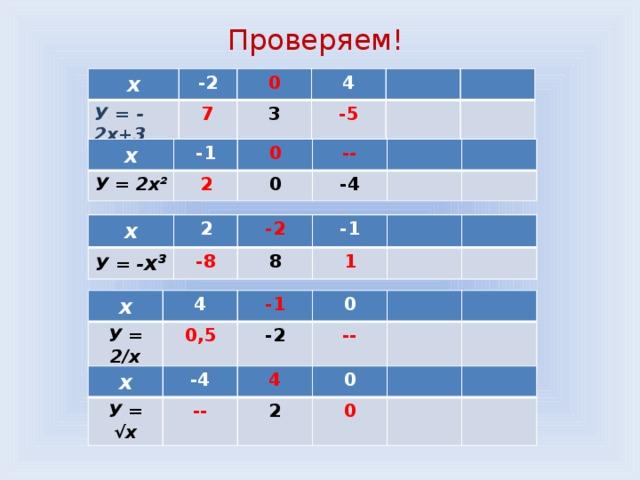 Проверяем! x -2 У = - 2х+3 0 7 4 3 -5 х У = 2х² -1 2 0 -- 0 -4 х У = - х³ 2 -2 -8 -1 8 1 х У = 2/х 4 -1 0,5 0 -2 -- х У = √х -4 4 -- 0 2 0