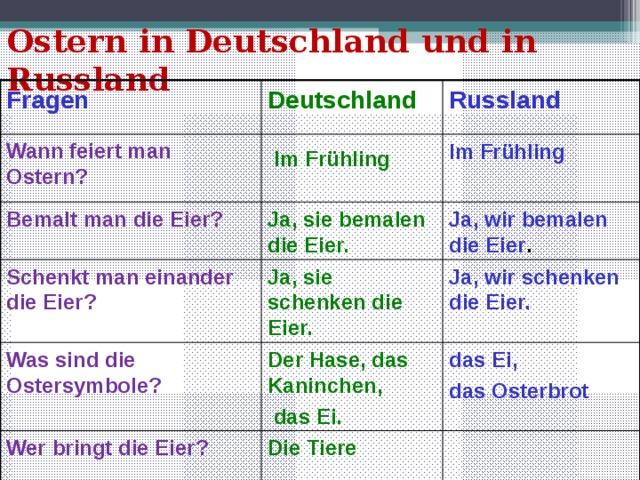 Ostern in Deutschland und in Russland Deutschland Fragen  Russland Wann feiert man Ostern? Im Frühling  Im Frühling Bemalt man die Eier? Ja, sie bemalen die Eier. Ja, wir bemalen die Eier . Ja, wir schenken die Eier. Ja, sie schenken die Eier. Schenkt man einander die Eier? Was sind die Ostersymbole? Der Hase, das Kaninchen,  das Ei. das Ei, das Osterbrot Wer bringt die Eier? Die Tiere