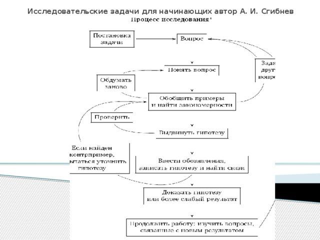 Исследовательские задачи для начинающих автор А. И. Сгибнев