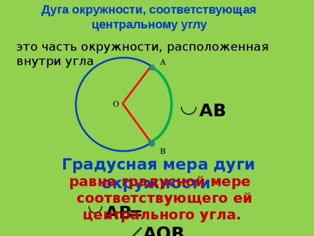 Дуга окружности, соответствующая центральному углу это часть окружности, расположенная внутри угла А О АВ В Градусная мера дуги окружности равна градусной мере  соответствующего ей центрального угла. АВ =  АОВ