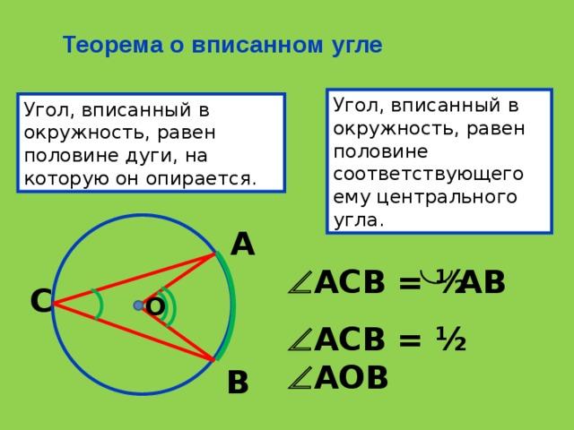 Теорема о вписанном угле Угол, вписанный в окружность, равен половине соответствующего ему центрального угла. Угол, вписанный в окружность, равен половине дуги, на которую он опирается. А АВ  АСВ = ½ С О  АСВ = ½  АОВ В