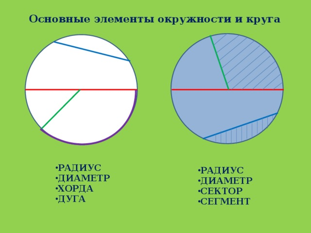 Основные элементы окружности и круга