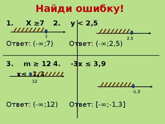 Найди ошибку! 1. Х ≥7      2. y   Ответ: (-∞;7)    Ответ: (-∞;2,5) 3. m ≥ 12      4. -3x ≤ 3,9         x≤ -1,3   Ответ: (-∞;12)    Ответ: [-∞;-1,3] 7 2,5 12 -1,3