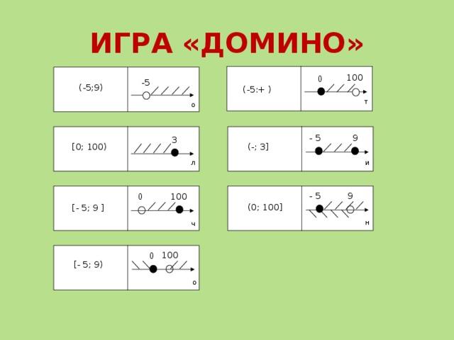 ИГРА «ДОМИНО» 100 0 -5 (-5;9) (-5:+ ) т о 9 - 5 3 (-; 3] [0; 100) л и - 5 9 100 0 (0; 100] [- 5; 9 ] н ч 100 0 [- 5; 9) о