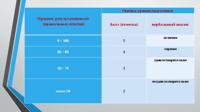 Процент результативности  (правильных ответов) Оценка уровня подготовки балл (отметка) 0 ÷ 100 вербальный аналог 80 ÷ 89 5 отлично 4 50 ÷ 79 хорошо 3 менее 50 удовлетворительно 2 неудовлетворительно