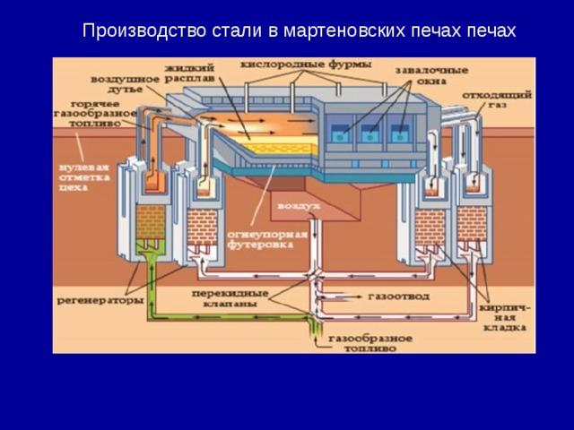 Производство стали в мартеновских печах печах