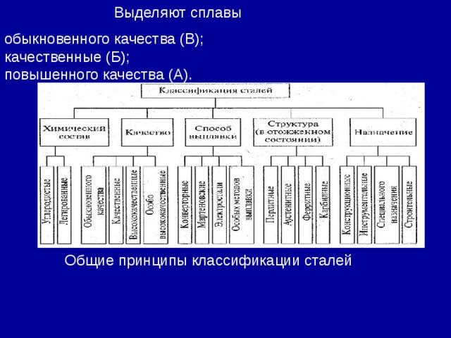 Выделяют сплавы Общие принципы классификации сталей обыкновенного качества (В); качественные (Б); повышенного качества (А).