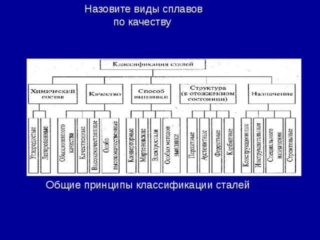 Назовите виды сплавов по качеству Общие принципы классификации сталей