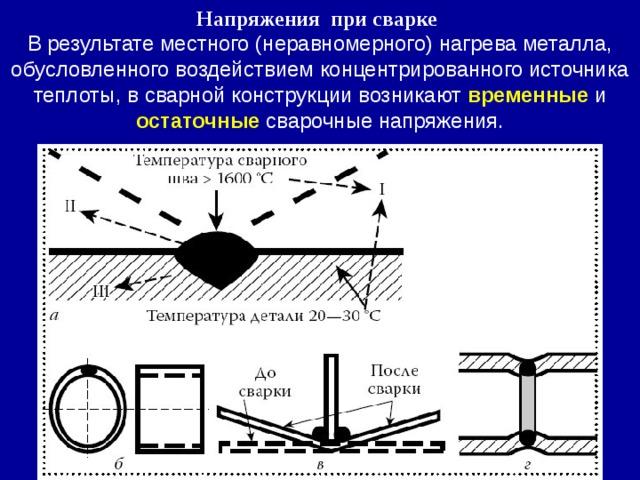 Напряжения при сварке  В результате местного (неравномерного) нагрева металла, обусловленного воздействием концентрированного источника теплоты, в сварной конструкции возникают временные и остаточные сварочные напряжения.