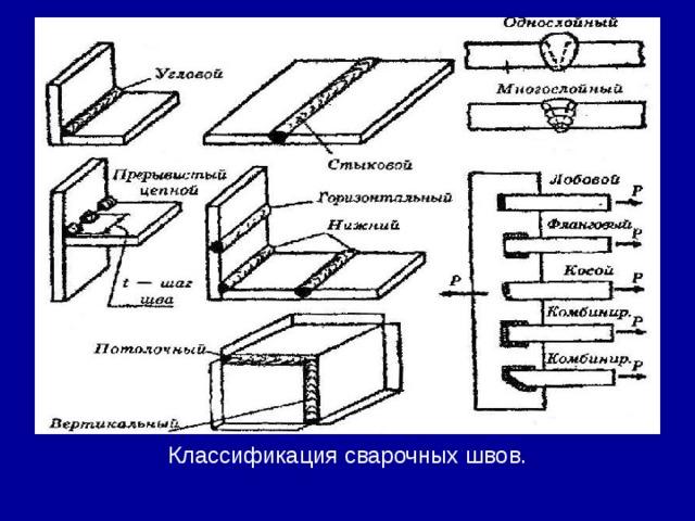 Классификация сварочных швов.