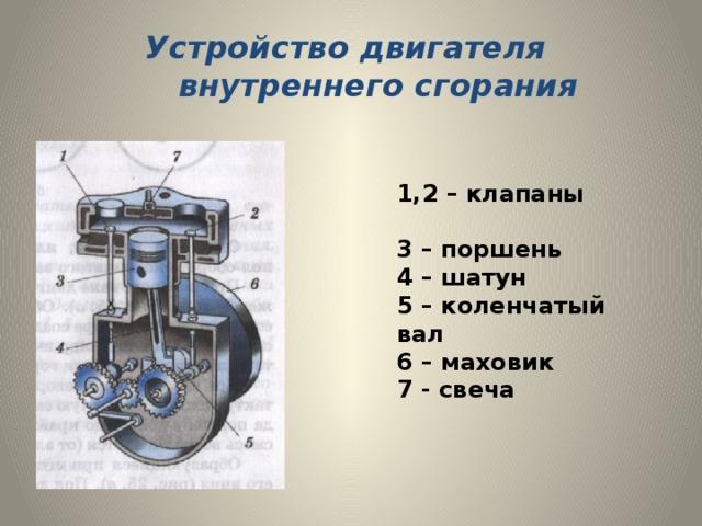 Устройство двигателя  внутреннего сгорания 1,2 – клапаны 3 – поршень 4 – шатун 5 – коленчатый вал 6 – маховик 7 - свеча