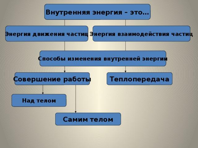 Внутренняя энергия – это… Энергия движения частиц Энергия взаимодействия частиц Способы изменения внутренней энергии Совершение работы Теплопередача Над телом Самим телом