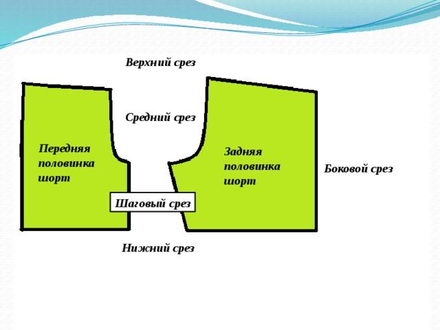 Верхний срез Средний срез Передняя половинка шорт Задняя половинка шорт Боковой срез Шаговый срез Нижний срез