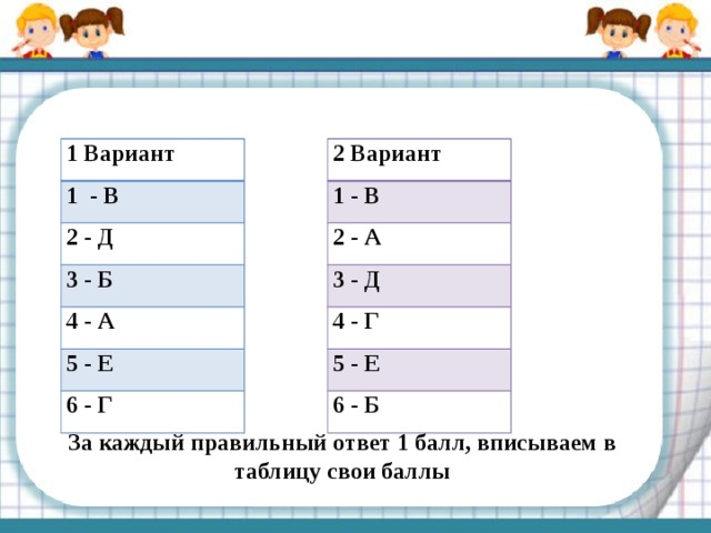 2 Вариант 1 Вариант 1 - В 1 - В 2 - Д 2 - А 3 - Б 3 - Д 4 - А 4 - Г 5 - Е 5 - Е 6 - Г 6 - Б За каждый правильный ответ 1 балл, вписываем в таблицу свои баллы