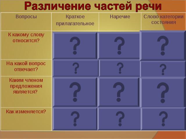 Вопросы Краткое прилагательное К какому слову относится? Наречие существитель-ное На какой вопрос отвечает? Слово категории состояния Каким членом предложения является? глагол  каков? какова? каковы? сказуемое не зависит от других слов как? где? Как изменяется? как? каково? по родам, числам, падежам обстоятельст-во не изменяется сказуемое в предложении без подлежащего не изменяется