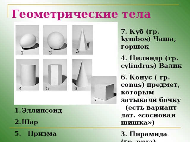 Геометрические тела 7. Куб (гр. kymbos) Чаша, горшок 4. Цилиндр (гр. cylindrus) Валик 6. Конус ( гр. conus) предмет, которым затыкали бочку (есть вариант лат. «сосновая шишка») 3. Пирамида (гр. pura) Огонь, костер  3 1 2 4 5 6 7 Эллипсоид Шар 5. Призма